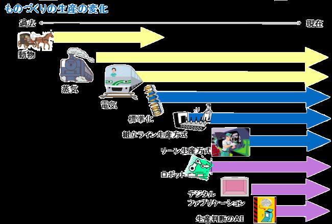時代の変化2 ものづくりにおける生産システムの変化