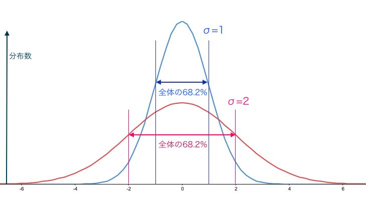 標準偏差と正規分布の関係