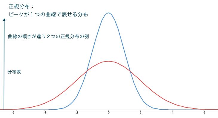標準偏差の図