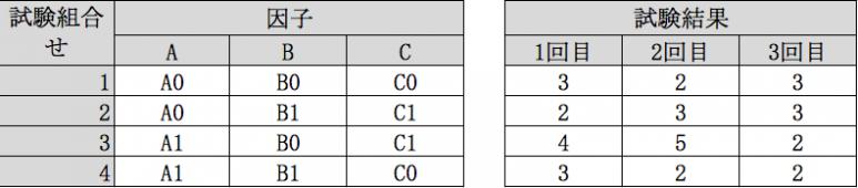 パターンに対して複数の結果1