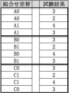 パターンに対して単一の結果 並び替えを行い因子水準に割り当てる