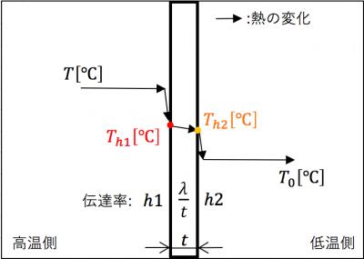 熱が壁を伝わる流れ図