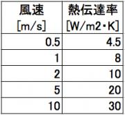 空気の熱伝達率