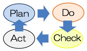 PDCAループ PDCA Plan:計画を組み、Do:実行をする、Check:評価をしてAct/Action:フィードバックを行う