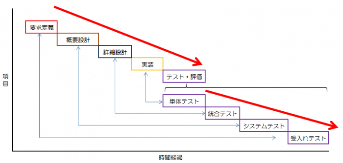 Vモデル開発 流れとして小さなテストから大枠に移るように「テスト・評価」を行なっていく形が、開発プロセスの逆行しているように見える、VモデルまたはV字モデルと呼ばれます。