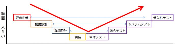 Vモデル2 項目の影響範囲を大小で分けると、テストプロセる部分では徐々に大きい範囲に向かいVの形になる