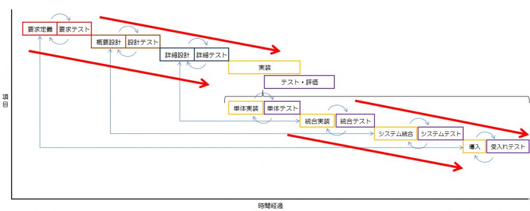 W字モデル開発の流れとしては 「要求定義」⇆「要求テスト」→「概要設計」⇆「設計テスト」→「詳細設計」⇆「詳細テスト」→「単体実装」⇆「単体テスト」→「統合実装」⇆「統合テスト」→「システム統合」⇆「システムテスト」→「導入」⇆「受入れテスト」
