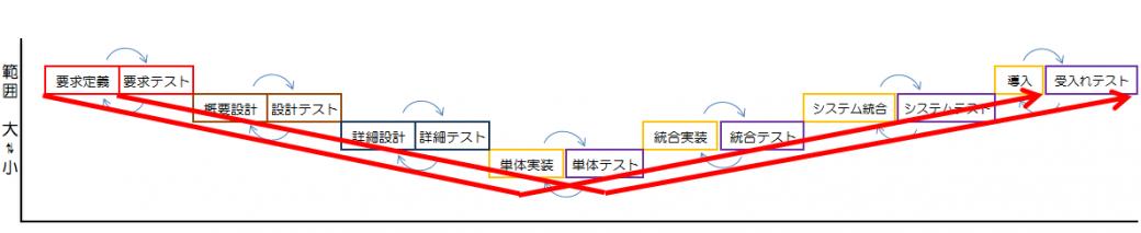 V字モデルと同様に範囲の大小で並び替えると以下のようにW字型になります。 また、それぞれの実装までの検討内容の動作確認を各テストプロセスで行うため、ほぼ対になります。