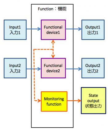 カテゴリ3、4 冗長化により2重回路を組み常に監視をする