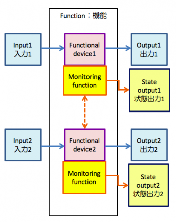 functions of input output devices Input-output interface provides a method for transferring information be­tween internal storage and external i/o devices peripherals connected to a computer need special communication links for interfacing them with the central processing unit t.