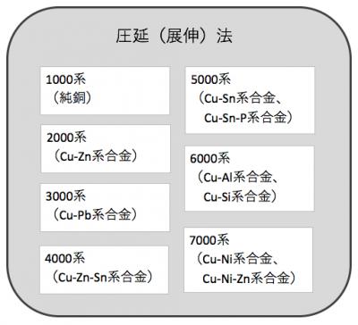 銅の延伸法では1000系-7000系まであります。マンガン、すず、マグネシウム、亜鉛、ニッケルなどと合金にして、金属材料としての特性を向上させます。