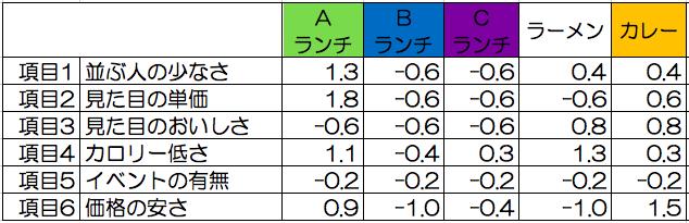 係数×(案件の値x−平均値μ)/標準偏差σ