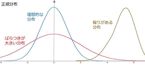 正規表現で表した理想的な分布とばらつきのある分布、偏りのある分布