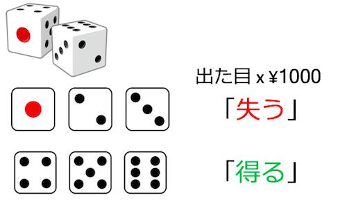 サイコロを振って「1,2,3」が出たなら「出た目*¥1000」を失う、「4,5,6」が出たなら「出た目*¥1000」を得る